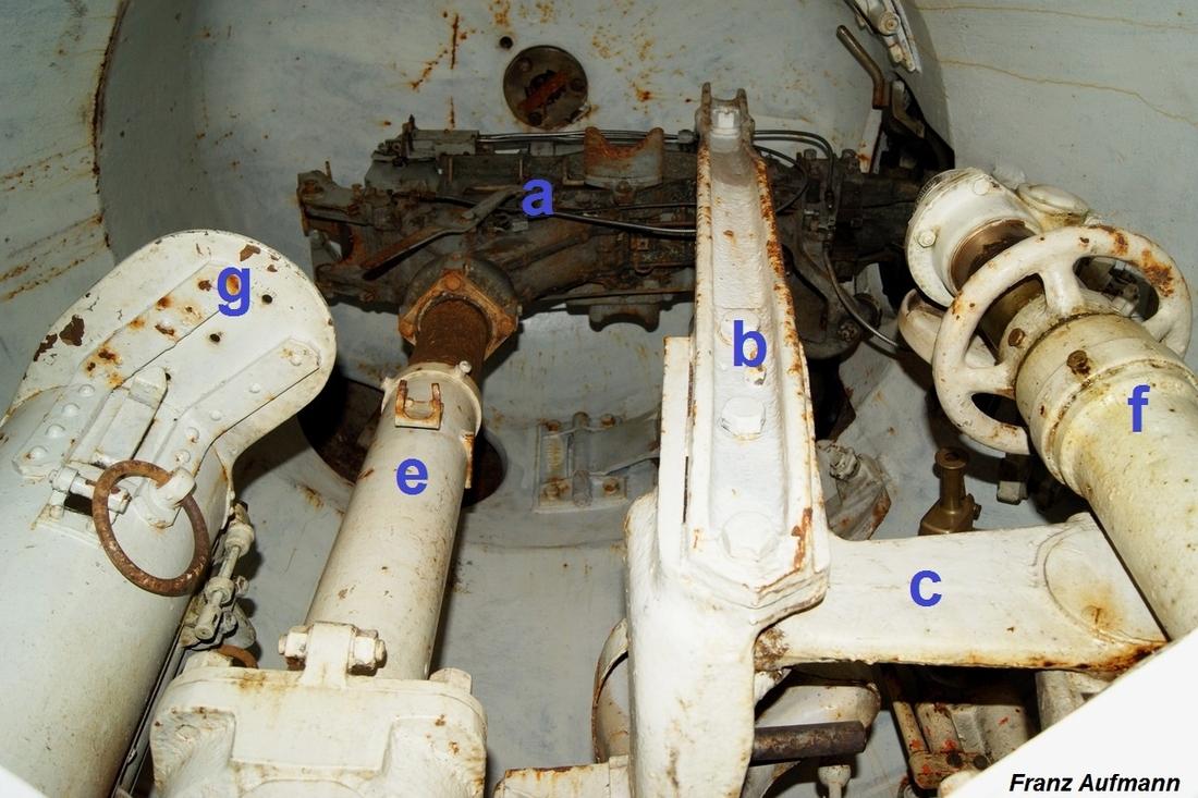 Fot. 09. Wnętrze kopuły. Zdjęcie wykonane z drabiny (poniżej poziomu platformy) w małej grupie warownej. a - korpus z uzbrojeniem i jarzmem kulistym, b - rama nośna, c - dźwignia sterująca kątem podniesienia uzbrojenia, e - rura zrzutni łusek i odprowadzenia gazów prochowych, f - kolumna z wyskalowanym pokrętłem do ustawiania kąta ostrzału w płaszczyźnie poziomej, g - stolik mechanicznego podajnika amunicji. W sklepieniu kopuły zamknięty otwór pod peryskop do obserwacji przedpola.