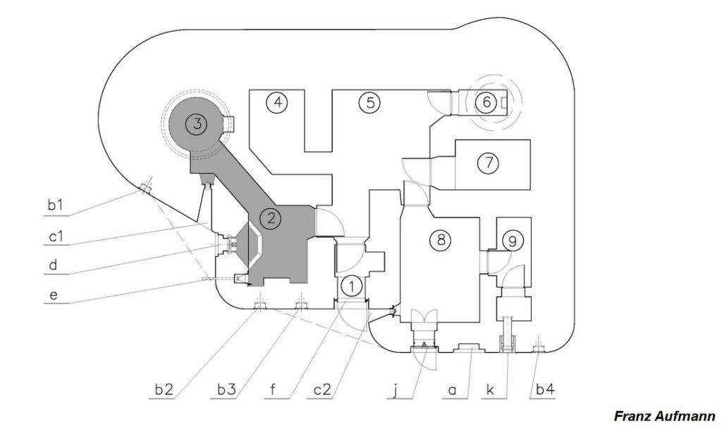 Rys. 01. Schemat schronu. Zaznaczono przestrzeń bojową obejmującą izbę ckm, korytarz i gazoszczelną kopułę Z.O. z 1937 roku na ckm. -1. śluza przeciwgazowa, -2. izba bojowa ckm, -3. gazoszczelna kopuła Z.O. z 1937 roku na ckm, -4. izba załogi, -5. izba załogi, -6. kopuła obserwacyjna z 1939 roku, -7. izba dowodzenia i łączności, -8. maszynownia -9. zaplecze techniczne – skład paliwa. -b1. wylot rury usuwającej gazy prochowe z kopuły ckm, -c1. strzelnica obrony bezpośredniej, -d. strzelnica ckm, -e. wyrzutnia ładunków oświetlających pole walki, -b2. wylot rury usuwającej gazy prochowe z izby bojowej ckm, -b3. wylot rury usuwającej zużyte powietrze z izby załogi, -f. wejście do schronu, chronione drzwiami stalowymi, -c2. strzelnica obrony wejścia, -j. wyjście ewakuacyjne chronione pancerzem skrzynkowym, -d. wnęka na wyrzut gazów z maszynowni, -k. czerpnia powietrza. -b4. wylot rury usuwającej zużyte powietrze.