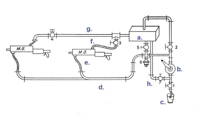"""Rys. 01. Schemat układu chłodzenia dla dwóch ckm. (skorygowany rysunek z publikacji """"Denkschrift über die polnische Landesbefestigungen""""). -a. zbiornik z chłodziwem, -b. ręczna pompa wodna, -c. pomocniczy zbiornik z wodą, -d. sztywny przewód doprowadzający zimną wodę, -e. giętki przewód doprowadzający zimną wodę do chłodnicy, -f.przewód odprowadzający podgrzaną wodę z chłodnicy, -g. przewód odprowadzający podgrzaną wodę, -h. przewód doprowadzający."""
